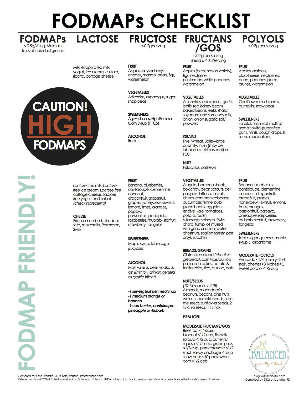 Australian Made Foods List